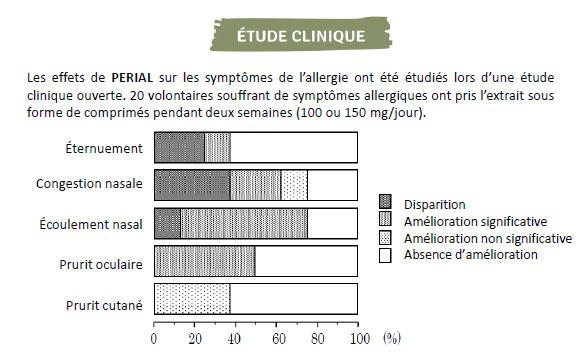 etude clinique perial